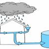 rain tanks