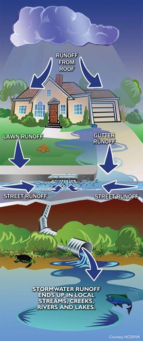 how to reduce stormwater runoff