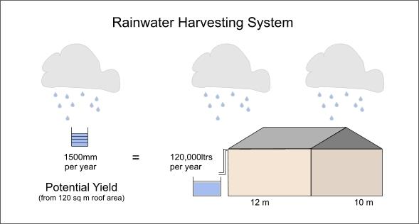 commercial rainwater harvesting tanks