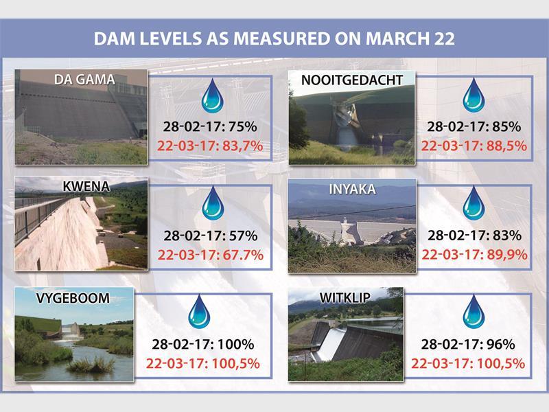 lowveld dam levels